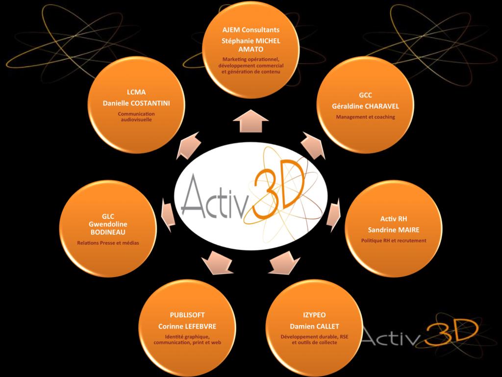 membres du réseau activ3D
