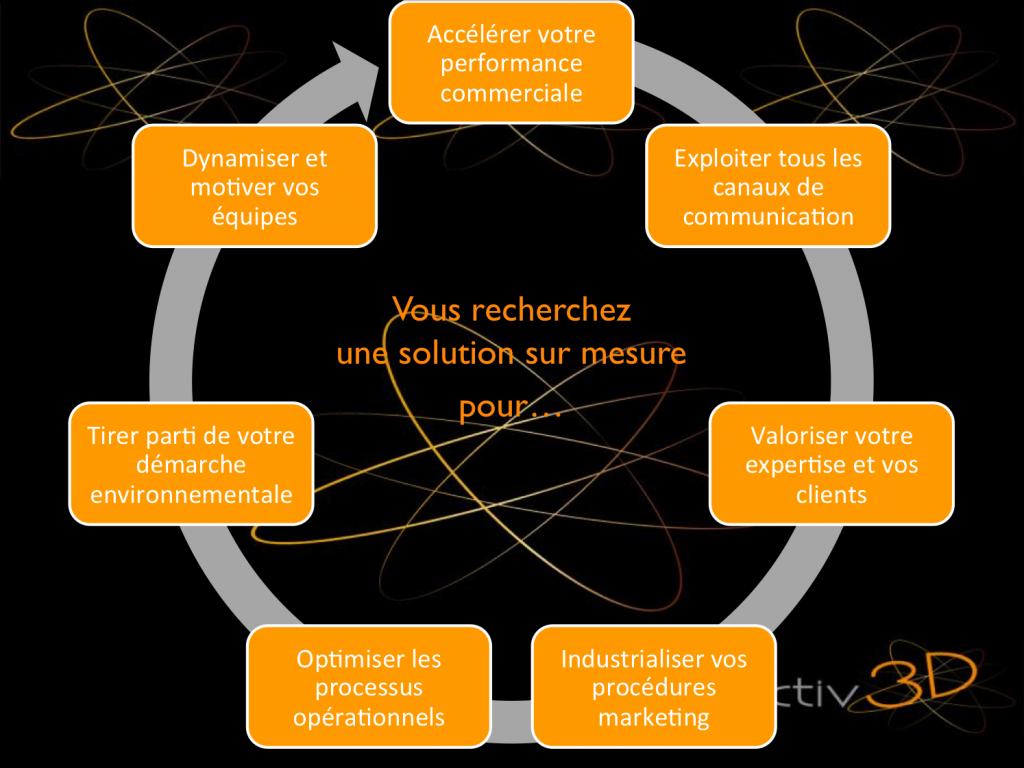 réseau activ3d réseau d'expert en développement d'entreprise